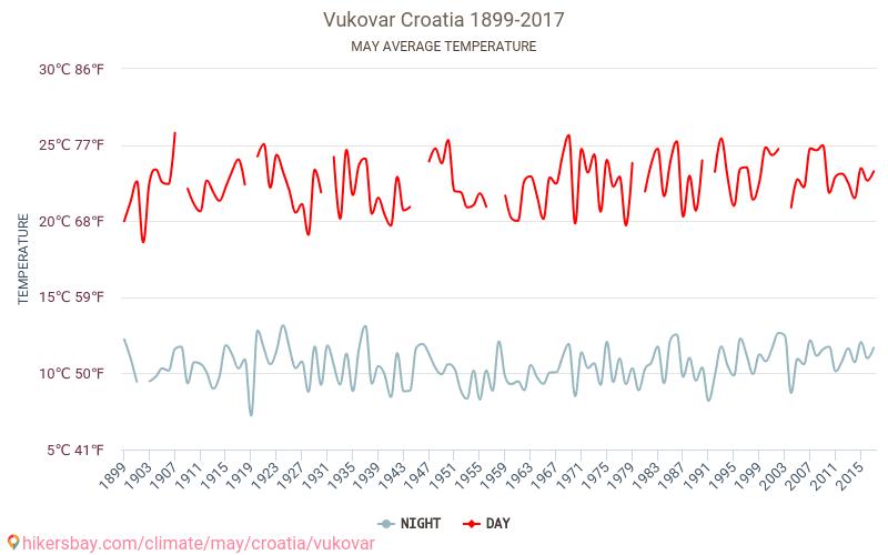 Vukovar - Klimaatverandering 1899 - 2017 Gemiddelde temperatuur in de Vukovar door de jaren heen. Het gemiddelde weer in Mei. hikersbay.com
