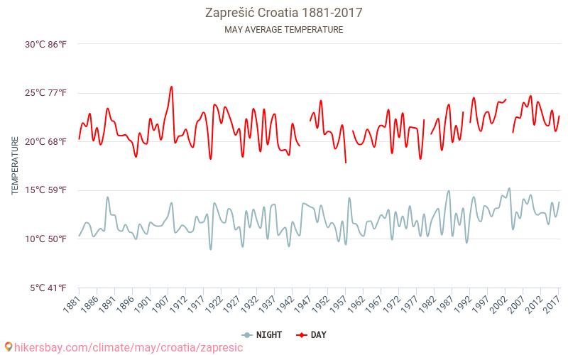 Zaprešić - Biến đổi khí hậu 1881 - 2017 Nhiệt độ trung bình ở Zaprešić trong những năm qua. Thời tiết trung bình ở có thể. hikersbay.com