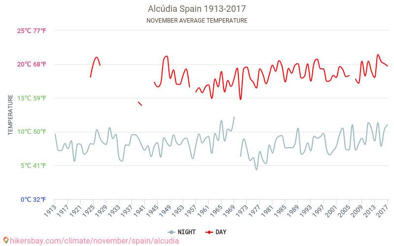 アルクーディア - 気候変動 1913 - 2017 長年にわたり アルクーディア の平均気温。 11 月 の平均天気予報。 hikersbay.com