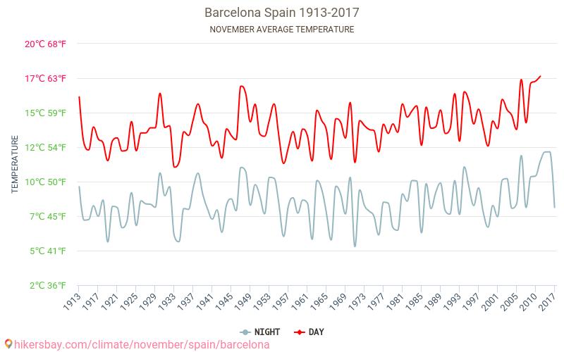 برشلونة - تغير المناخ 1913 - 2017 يبلغ متوسط درجة الحرارة في برشلونة على مر السنين. متوسط حالة الطقس في تشرين الثاني/نوفمبر. hikersbay.com