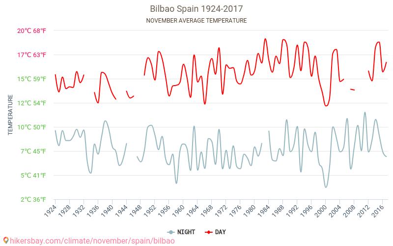 Bilbao - Klimatické změny 1924 - 2017 Průměrná teplota v Bilbao v letech. Průměrné počasí v Listopad. hikersbay.com