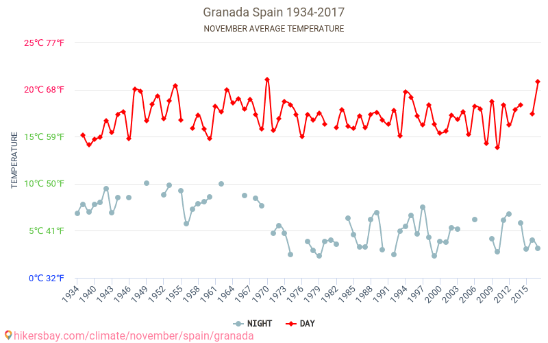 Granada - Klimaændringer 1934 - 2017 Gennemsnitstemperatur i Granada gennem årene. Gennemsnitlige vejr i November. hikersbay.com