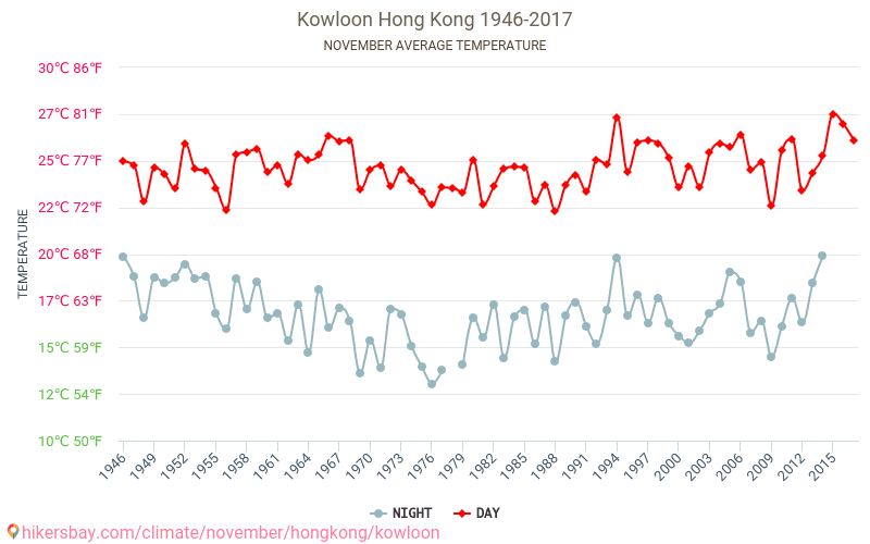 Bán đảo Cửu Long - Biến đổi khí hậu 1946 - 2017 Nhiệt độ trung bình ở Bán đảo Cửu Long trong những năm qua. Thời tiết trung bình ở Tháng mười một. hikersbay.com