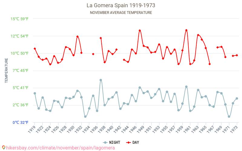La Gomera - Biến đổi khí hậu 1919 - 1973 Nhiệt độ trung bình ở La Gomera trong những năm qua. Thời tiết trung bình ở Tháng mười một. hikersbay.com