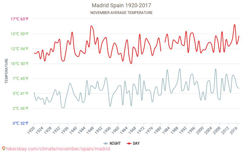 Μαδρίτη - Κλιματική αλλαγή 1920 - 2017 Μέση θερμοκρασία στο Μαδρίτη τα τελευταία χρόνια. Μέση καιρού Νοεμβρίου. hikersbay.com