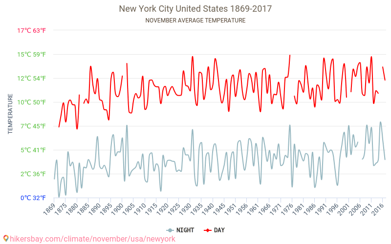 New York City - Climate change 1869 - 2017 Average temperature in New York City over the years. Average Weather in November. hikersbay.com