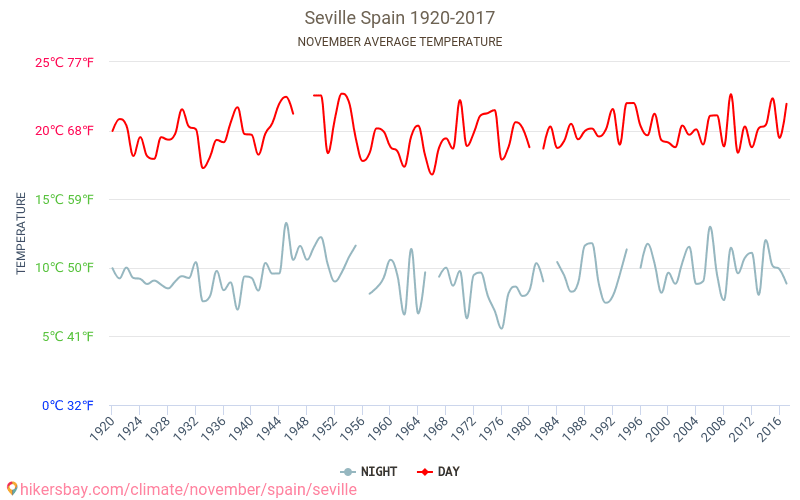 Seville - Climate change 1920 - 2017 Average temperature in Seville over the years. Average Weather in November. hikersbay.com