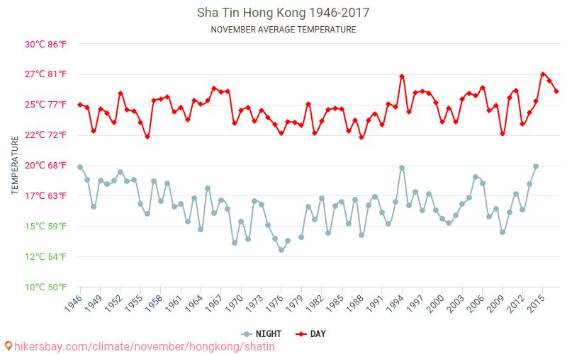 Sha Tin - Klimaændringer 1946 - 2017 Gennemsnitstemperatur i Sha Tin gennem årene. Gennemsnitlige vejr i November. hikersbay.com