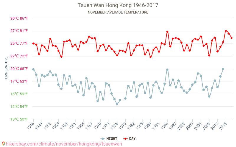 Tsuen Wan - Климата 1946 - 2017 Средната температура в Tsuen Wan през годините. Средно време в Ноември. hikersbay.com