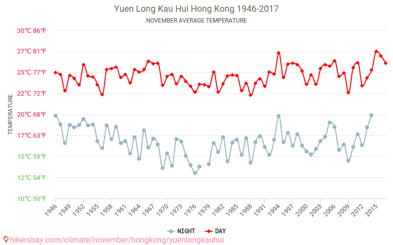 Yuen Long Kau Hui - Klimatförändringarna 1946 - 2017 Medeltemperaturen i Yuen Long Kau Hui under åren. Genomsnittliga vädret i November. hikersbay.com