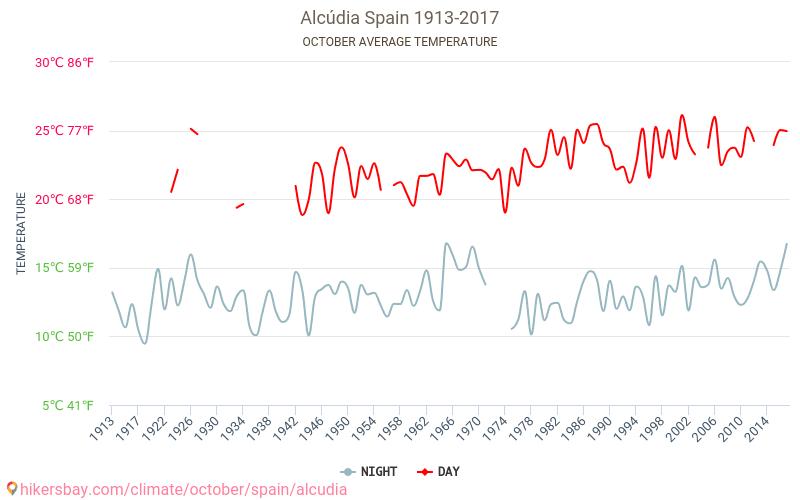 阿尔库迪亚 - 气候变化 1913 - 2017 平均温度在 阿尔库迪亚 多年来。 10 月 中的平均天气。 hikersbay.com