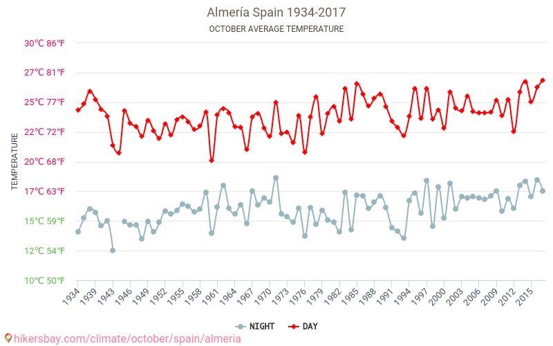 Almería - Biến đổi khí hậu 1934 - 2017 Nhiệt độ trung bình ở Almería trong những năm qua. Thời tiết trung bình ở Tháng Mười. hikersbay.com