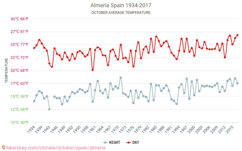Almería - Schimbările climatice 1934 - 2017 Temperatura medie în Almería ani. Meteo medii în Octombrie. hikersbay.com