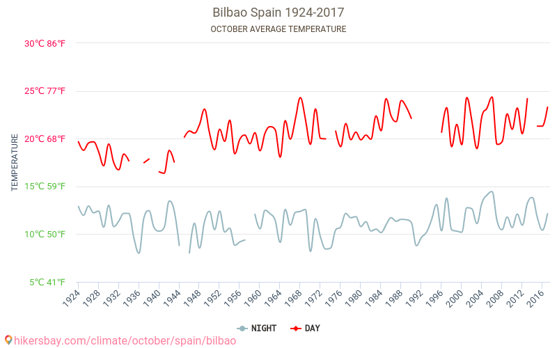 Bilbao - Klimata pārmaiņu 1924 - 2017 Vidējā temperatūra ir Bilbao pa gadiem. Vidējais laika Oktobris. hikersbay.com