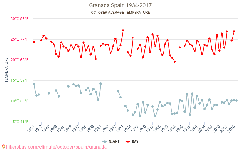 Granada - Klimawandel- 1934 - 2017 Durchschnittliche Temperatur im Granada im Laufe der Jahre. Durchschnittliche Wetter in Oktober. hikersbay.com