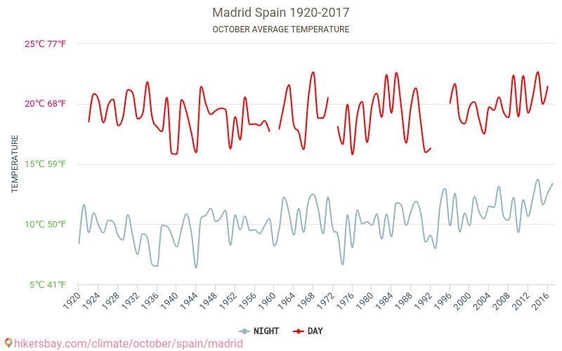 مدريد - تغير المناخ 1920 - 2017 يبلغ متوسط درجة الحرارة في مدريد على مر السنين. متوسط حالة الطقس في تشرين الأول/أكتوبر. hikersbay.com