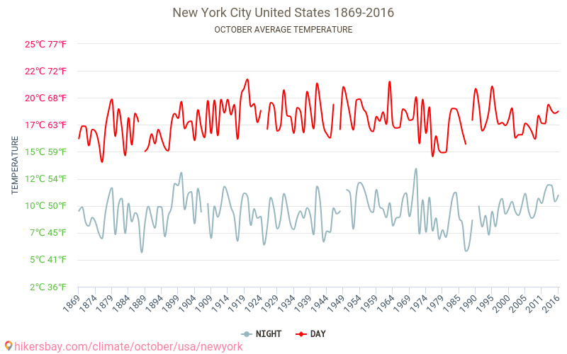 New York City - Climate change 1869 - 2016 Average temperature in New York City over the years. Average Weather in October. hikersbay.com
