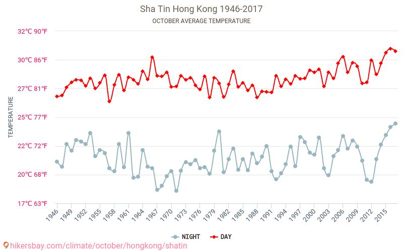 Sha Tin - El cambio climático 1946 - 2017 Temperatura media en Sha Tin sobre los años. Tiempo promedio en Octubre. hikersbay.com