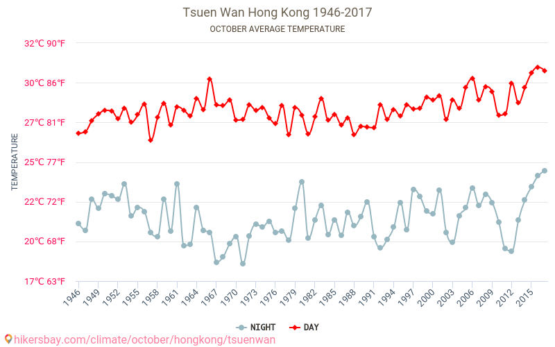 Tsuen Wan - Klimaatverandering 1946 - 2017 Gemiddelde temperatuur in de Tsuen Wan door de jaren heen. Het gemiddelde weer in Oktober. hikersbay.com