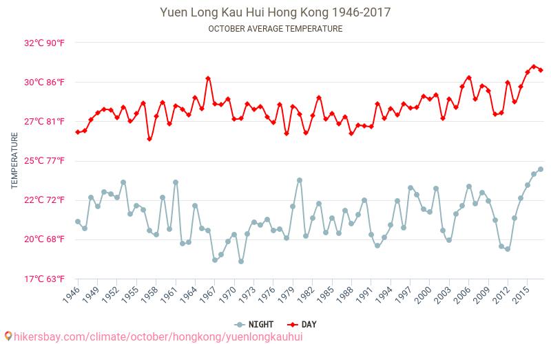 Yuen Long Kau Hui - Schimbările climatice 1946 - 2017 Temperatura medie în Yuen Long Kau Hui ani. Meteo medii în Octombrie. hikersbay.com