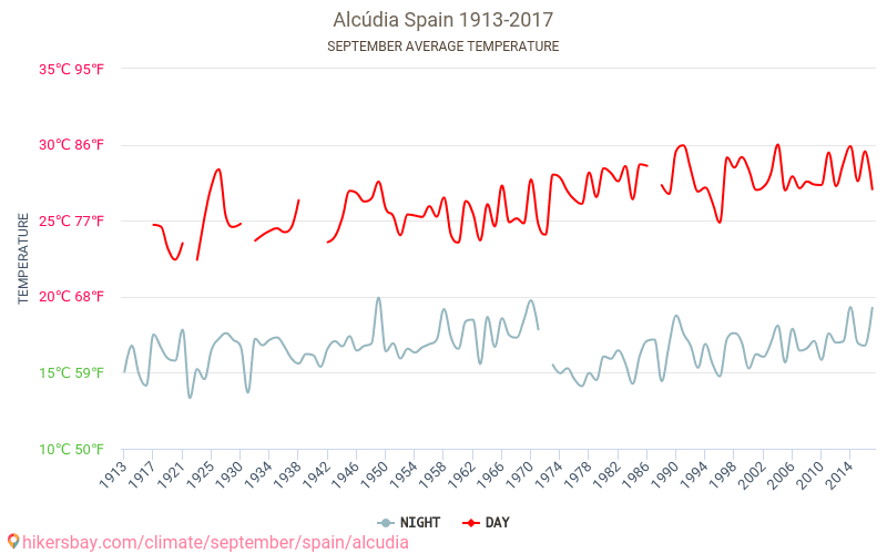 Alcudia - שינוי האקלים 1913 - 2017 טמפ ממוצעות Alcudia השנים. מזג האוויר הממוצע ב- בספטמבר. hikersbay.com