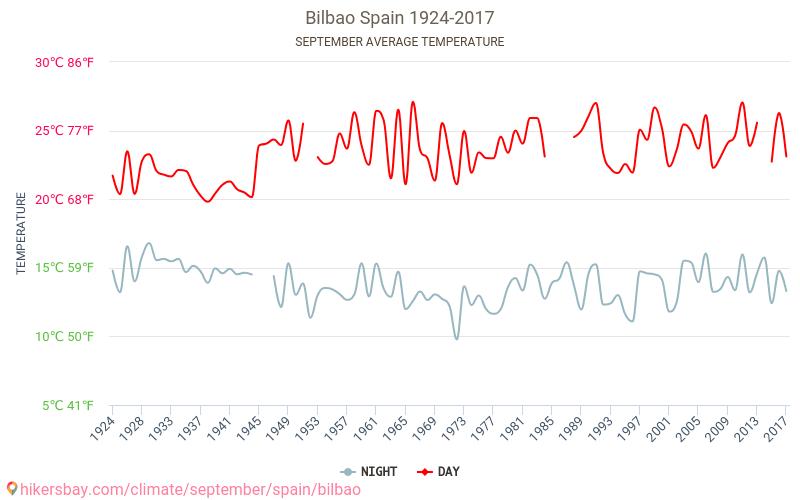 Bilbao - Cambiamento climatico 1924 - 2017 Temperatura media in Bilbao nel corso degli anni. Tempo medio a a settembre. hikersbay.com