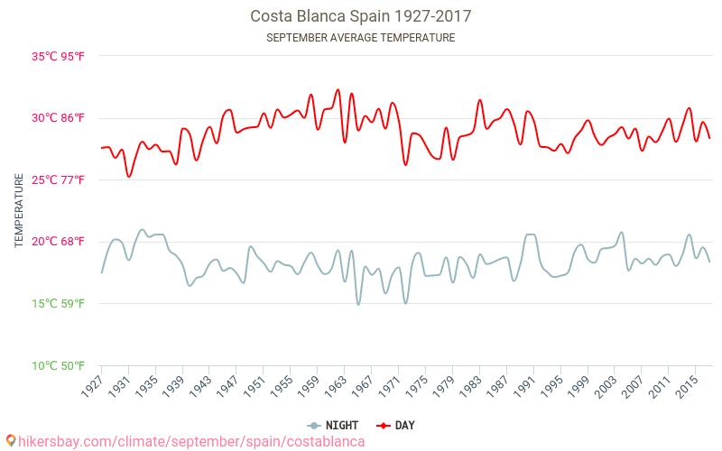 Коста Бланка - Зміна клімату 1927 - 2017 Середня температура в Коста Бланка протягом багатьох років. Середній Погодні в вересні. hikersbay.com