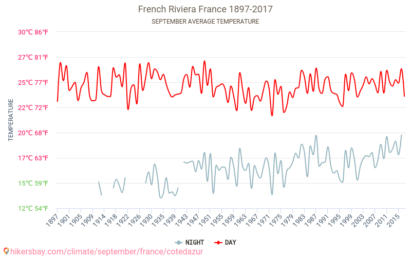 French Riviera - Climate change 1897 - 2017 Average temperature in French Riviera over the years. Average Weather in September. hikersbay.com