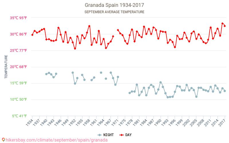 Granada - Biến đổi khí hậu 1934 - 2017 Nhiệt độ trung bình ở Granada trong những năm qua. Thời tiết trung bình ở Tháng Chín. hikersbay.com