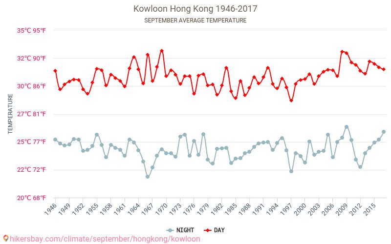 Kowloon - İklim değişikliği 1946 - 2017 Yıl boyunca ortalama sıcaklık Kowloon içinde. Ortalama hava Eylül içinde. hikersbay.com