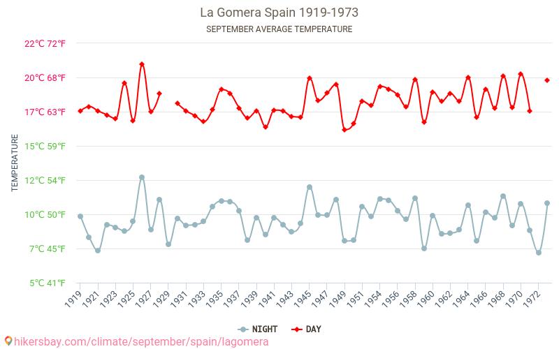 Gomera - Klimaendringer 1919 - 1973 Gjennomsnittstemperaturen i Gomera gjennom årene. Gjennomsnittlige været i September. hikersbay.com