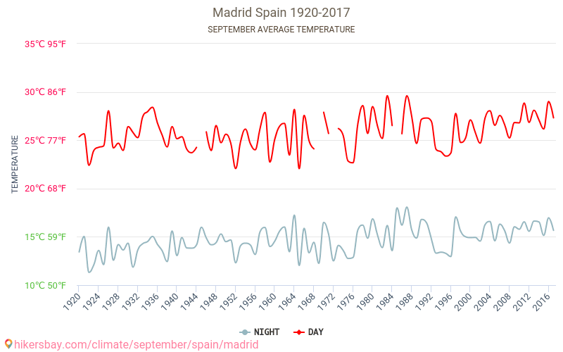 Madrid - Klimatické změny 1920 - 2017 Průměrná teplota v Madrid v letech. Průměrné počasí v Září. hikersbay.com