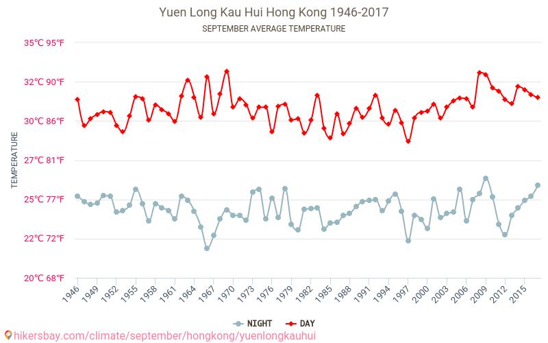Yuen Long Kau Hui - El cambio climático 1946 - 2017 Temperatura media en Yuen Long Kau Hui sobre los años. Tiempo promedio en Septiembre. hikersbay.com