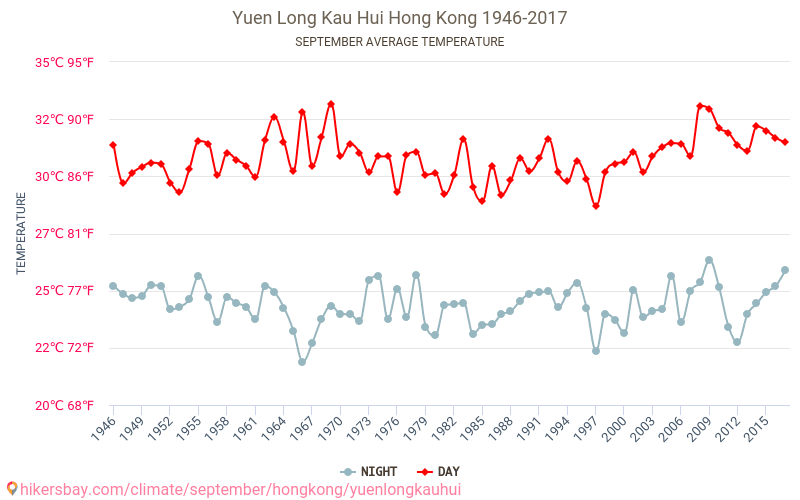 Yuen Long Kau Hui - 기후 변화 1946 - 2017 수 년에 걸쳐 Yuen Long Kau Hui 에서 평균 온도입니다. 9 월 의 평균 날씨입니다. hikersbay.com