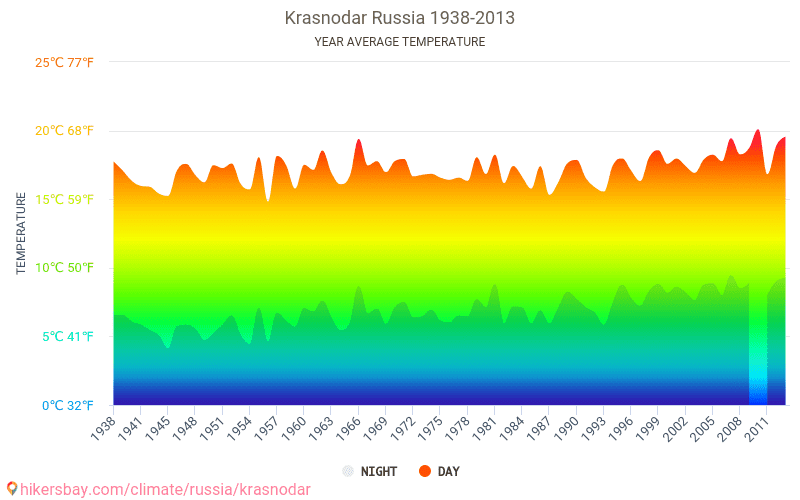 Data Tables And Charts Monthly And Yearly Climate Conditions In Krasnodar Russia