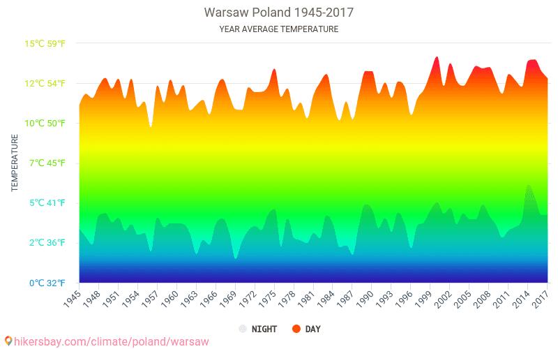 Warszawa - Zmiany klimatu 1945 - 2017 Średnie temperatury w Warszawie w ubiegłych latach. Historyczna średnia pogoda w Warszawie, Polska. hikersbay.com