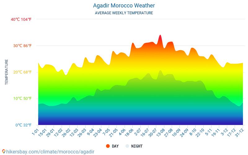 marokko agadir klima