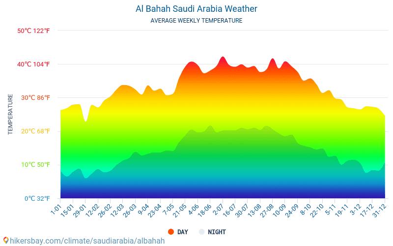 الباحة السعودية الطقس 2020 المناخ والطقس في الباحة الوقت والطقس للسفر إلى الباحة أفضل السفر الطقس والمناخ