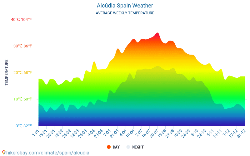アルクーディア - 毎月の平均気温と天気 2015 - 2021 長年にわたり アルクーディア の平均気温。 アルクーディア, スペイン の平均天気予報。 hikersbay.com