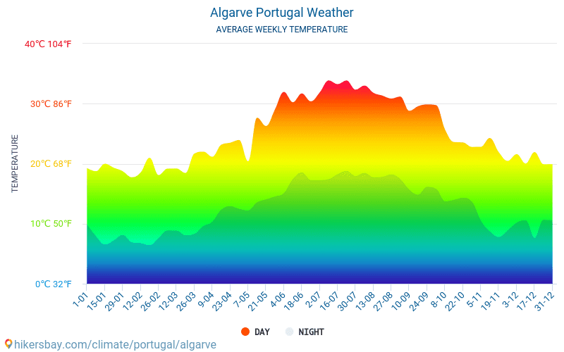 Algarve - Average Monthly temperatures and weather 2015 - 2020 Average temperature in Algarve over the years. Average Weather in Algarve, Portugal. hikersbay.com