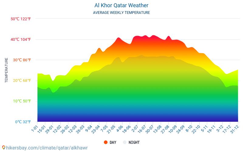الخور والدخيرة - متوسط درجات الحرارة الشهرية والطقس 2015 - 2021 يبلغ متوسط درجة الحرارة في الخور والدخيرة على مر السنين. متوسط حالة الطقس في الخور والدخيرة, قطر. hikersbay.com