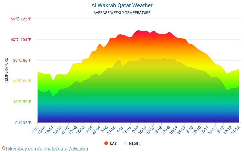 الوكرة - متوسط درجات الحرارة الشهرية والطقس 2015 - 2021 يبلغ متوسط درجة الحرارة في الوكرة على مر السنين. متوسط حالة الطقس في الوكرة, قطر. hikersbay.com