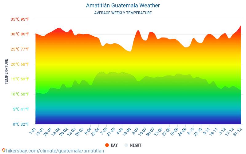 Amatitlán - Οι μέσες μηνιαίες θερμοκρασίες και καιρικές συνθήκες 2015 - 2021 Μέση θερμοκρασία στο Amatitlán τα τελευταία χρόνια. Μέση καιρού Amatitlán, Γουατεμάλα. hikersbay.com