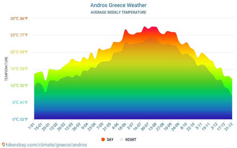 Андрос - Средните месечни температури и времето 2015 - 2021 Средната температура в Андрос през годините. Средно време в Андрос, Гърция. hikersbay.com