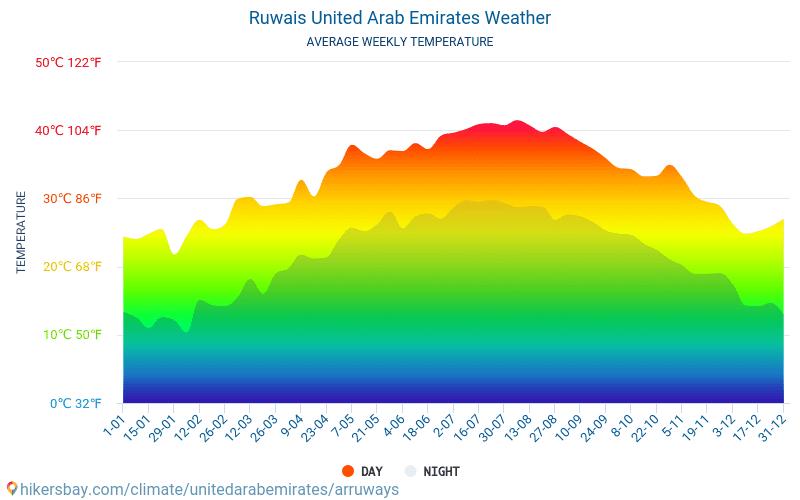 AR Ruways - Nhiệt độ trung bình hàng tháng và thời tiết 2015 - 2021 Nhiệt độ trung bình ở AR Ruways trong những năm qua. Thời tiết trung bình ở AR Ruways, Các Tiểu vương quốc Ả Rập Thống nhất. hikersbay.com