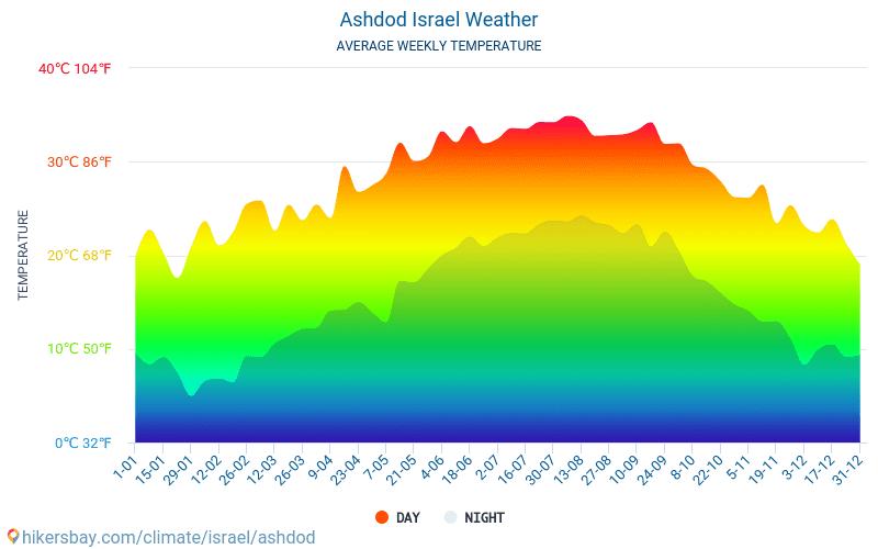 Ashdod - Gjennomsnittlig månedlig temperaturen og været 2015 - 2021 Gjennomsnittstemperaturen i Ashdod gjennom årene. Gjennomsnittlige været i Ashdod, Israel. hikersbay.com