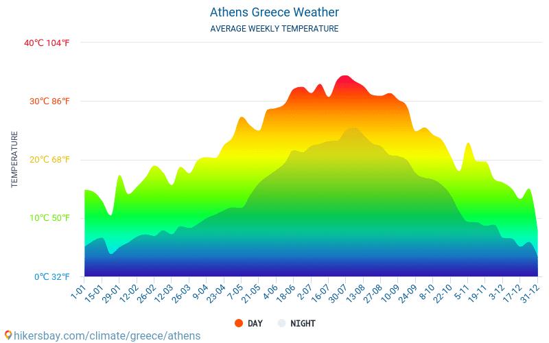Ateny - Średnie miesięczne temperatury i pogoda 2015 - 2020 Średnie temperatury w Atenach w ubiegłych latach. Historyczna średnia pogoda w Atenach, Grecja. hikersbay.com