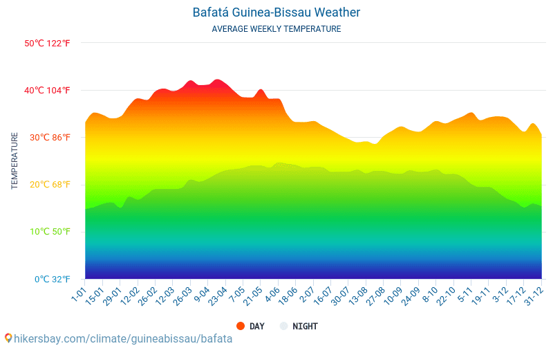 Bafatá - Průměrné měsíční teploty a počasí 2015 - 2021 Průměrná teplota v Bafatá v letech. Průměrné počasí v Bafatá, Guinea-Bissau. hikersbay.com