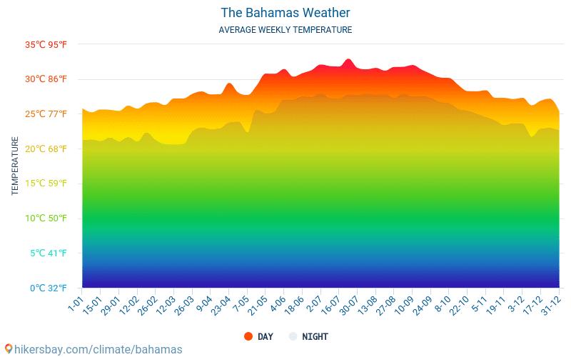 Bahama's - Gemiddelde maandelijkse temperaturen en weer 2015 - 2021 Gemiddelde temperatuur in de Bahama's door de jaren heen. Het gemiddelde weer in Bahama's. hikersbay.com