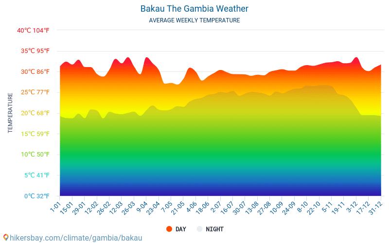 바카우 - 평균 매달 온도 날씨 2015 - 2021 수 년에 걸쳐 바카우 에서 평균 온도입니다. 바카우, 감비아 의 평균 날씨입니다. hikersbay.com